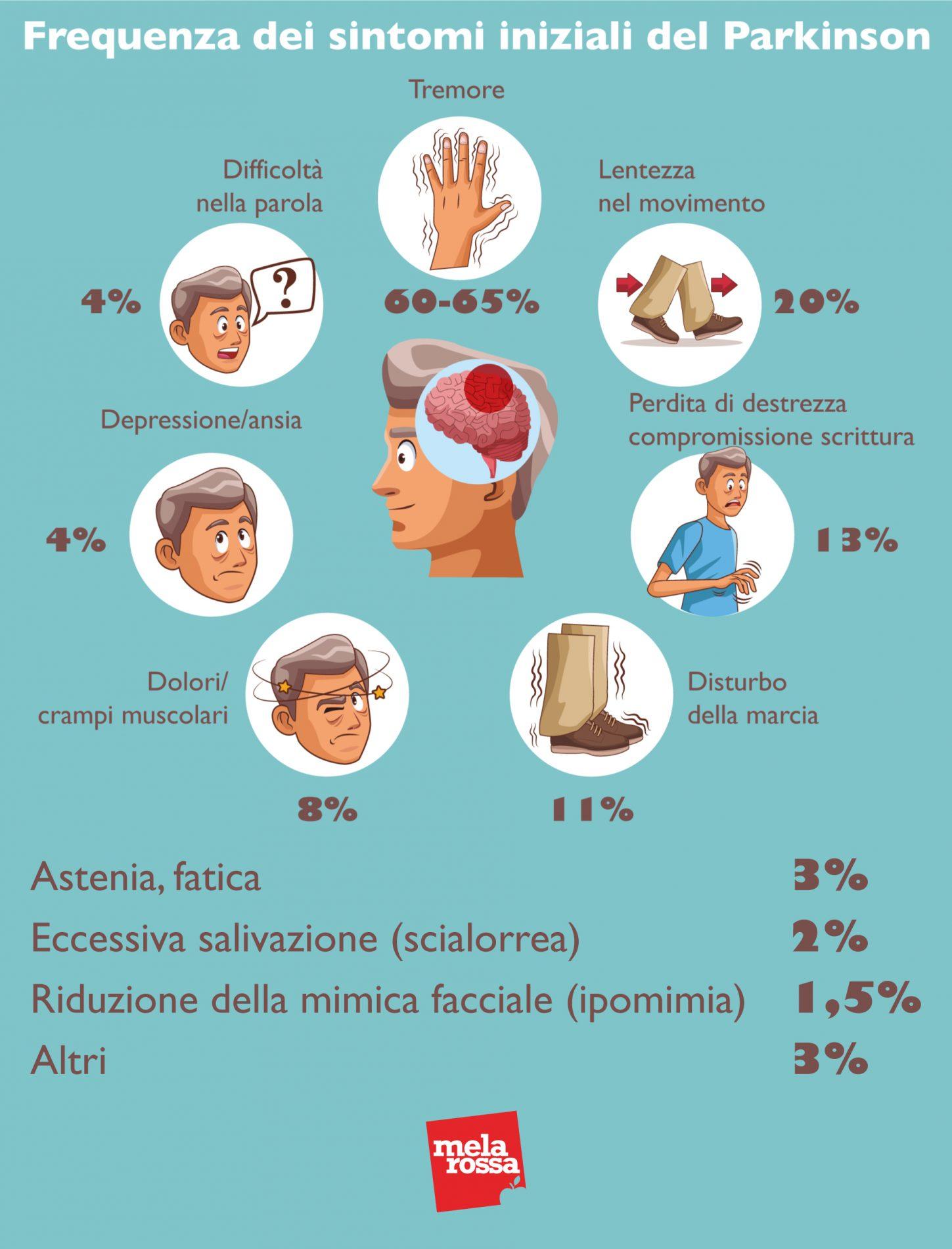 Frecuencia de los primeros síntomas de Parkinson