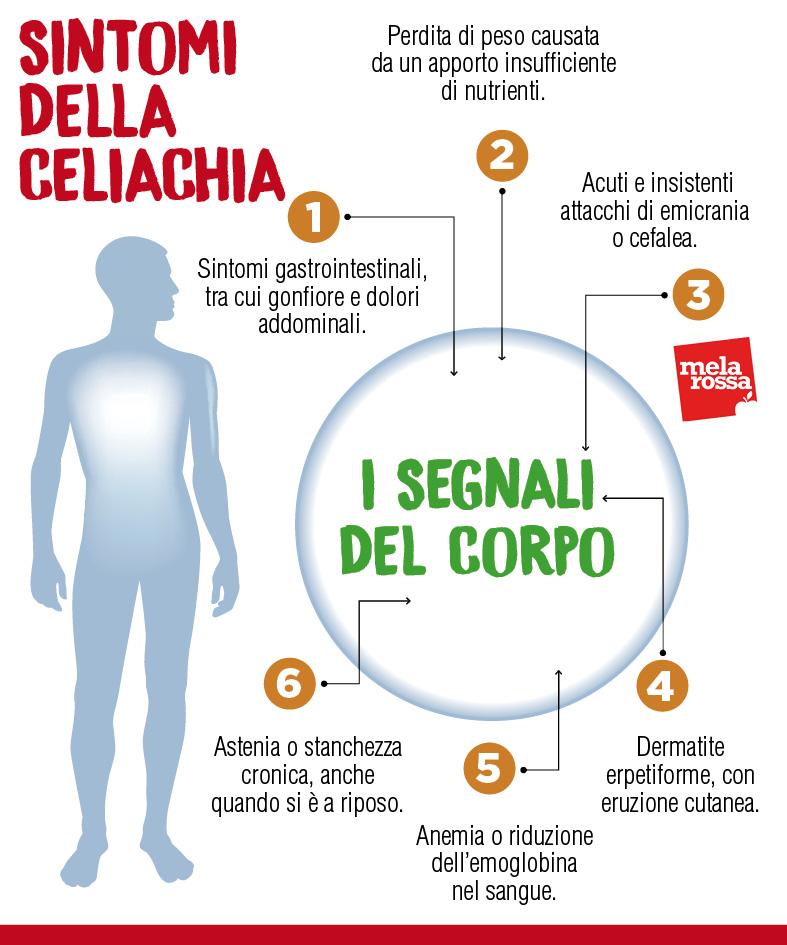 Síntomas de la enfermedad celíaca y cómo reconocerlos