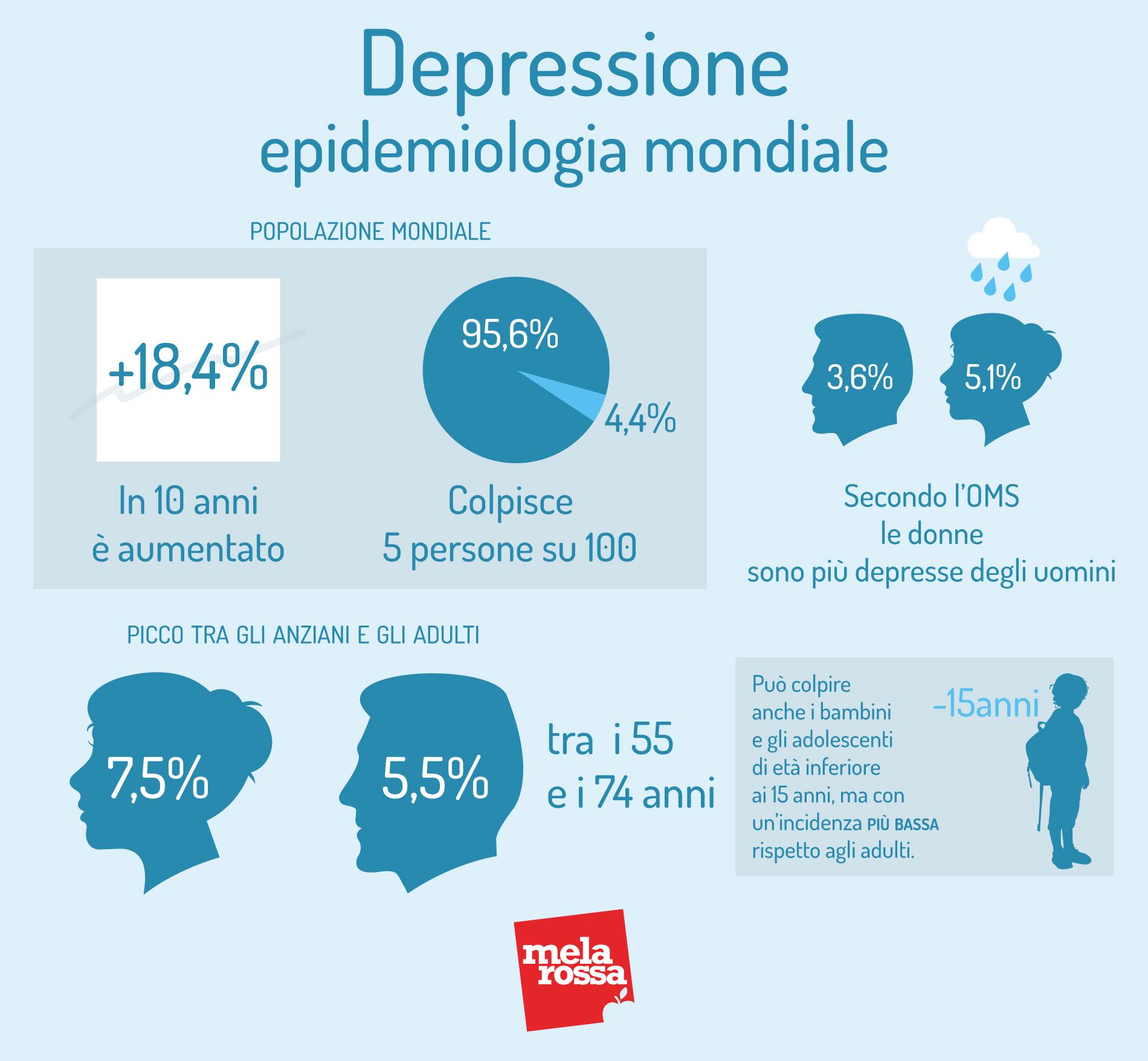 depresión: epidemiología mundial