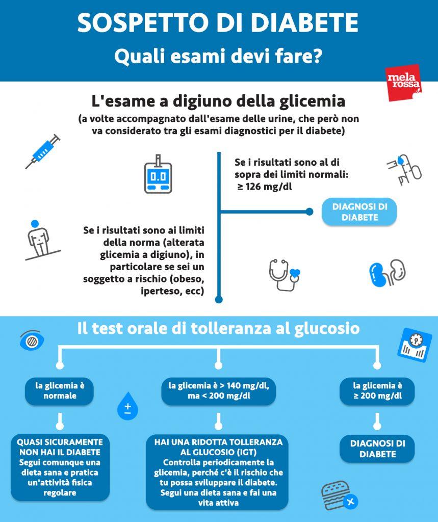 pruebas de glucosa en sangre para la diabetes para el diagnóstico