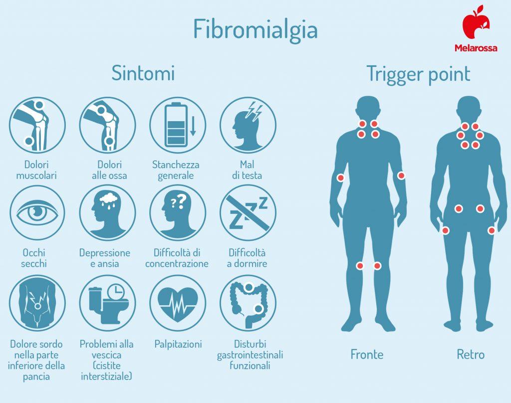 fibromialgia: síntomas y puntos gatillo