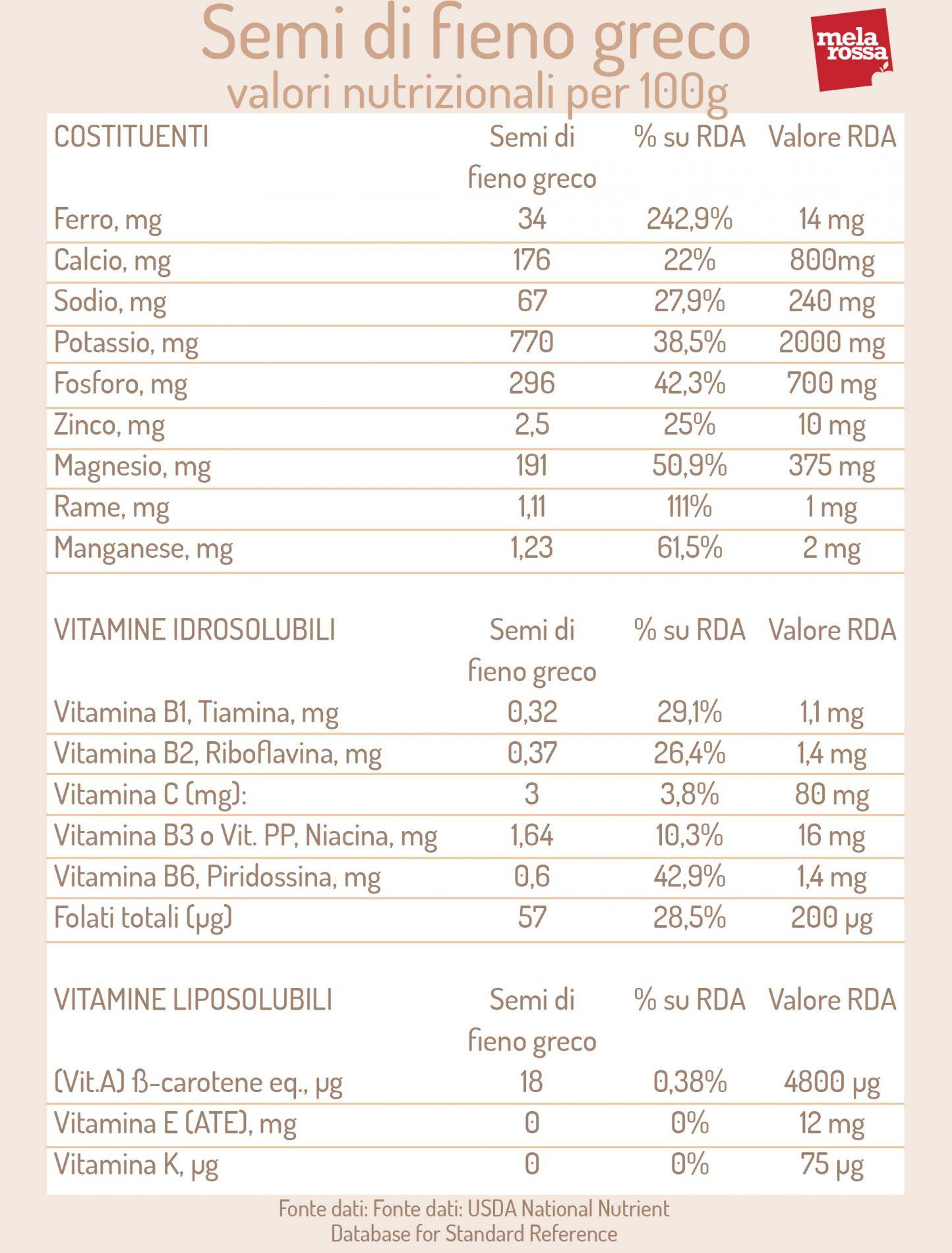 semillas de fenogreco: valores nutricionales
