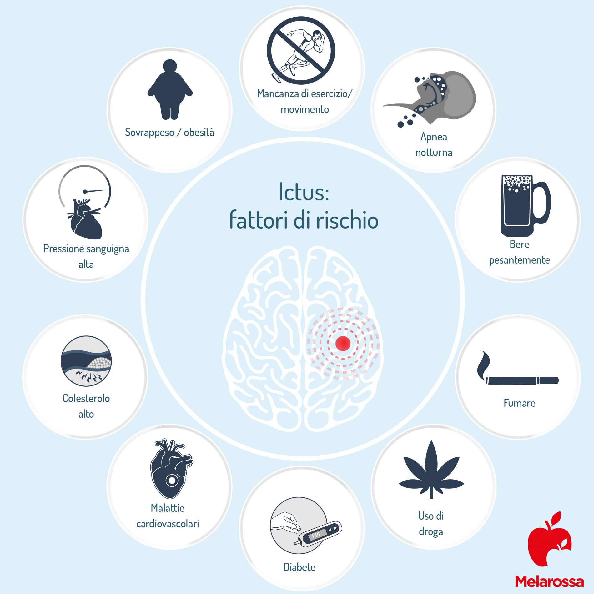 Accidente cerebrovascular: factores