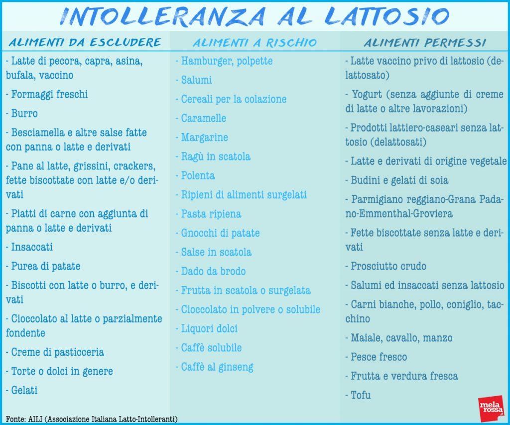 alimentos / alimentos que deben evitarse y permitirse en caso de intolerancia a la lactosa