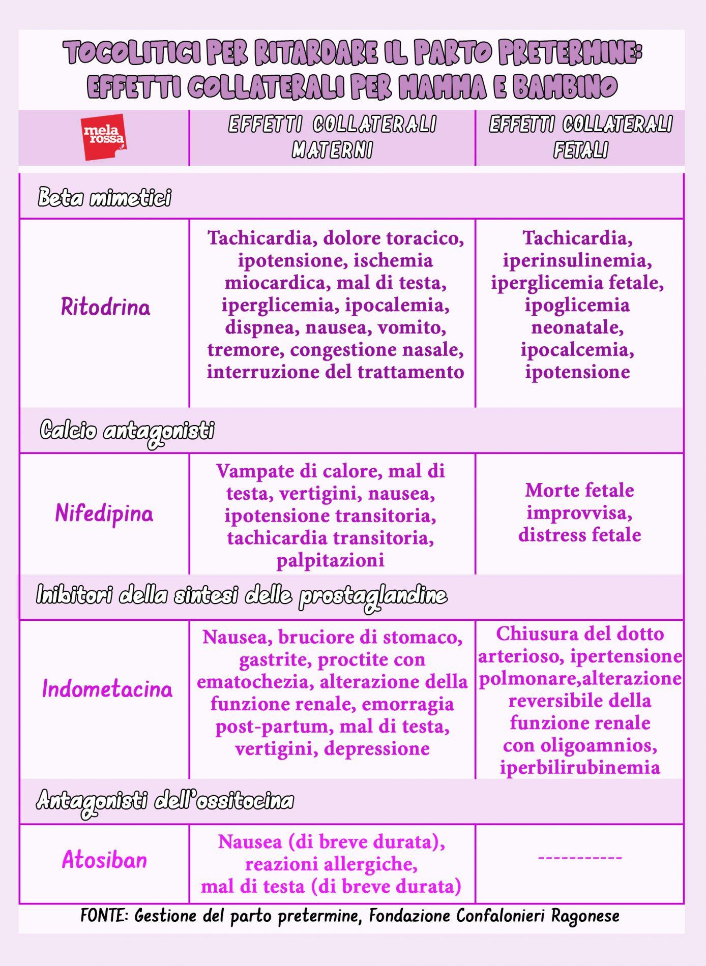 efectos secundarios tocolíticos del trabajo de parto prematuro